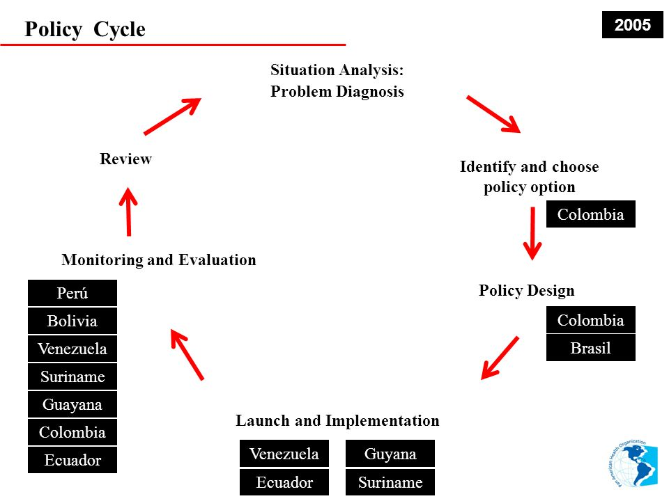 Policy Cycle Situation Analysis: Problem Diagnosis Identify and choose policy option Policy Design Monitoring and Evaluation Review Launch and Implementation Venezuela EcuadorSuriname Guyana Colombia Venezuela Suriname Guayana Colombia Ecuador Perú Colombia Bolivia RAVREDA Colombia Brasil