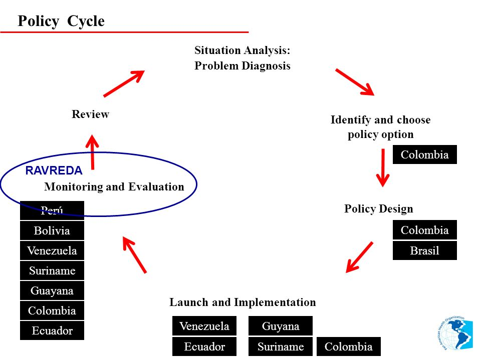 Policy Cycle Situation Analysis: Problem Diagnosis Identify and choose policy option Policy Design Monitoring and Evaluation Review Launch and Impleme