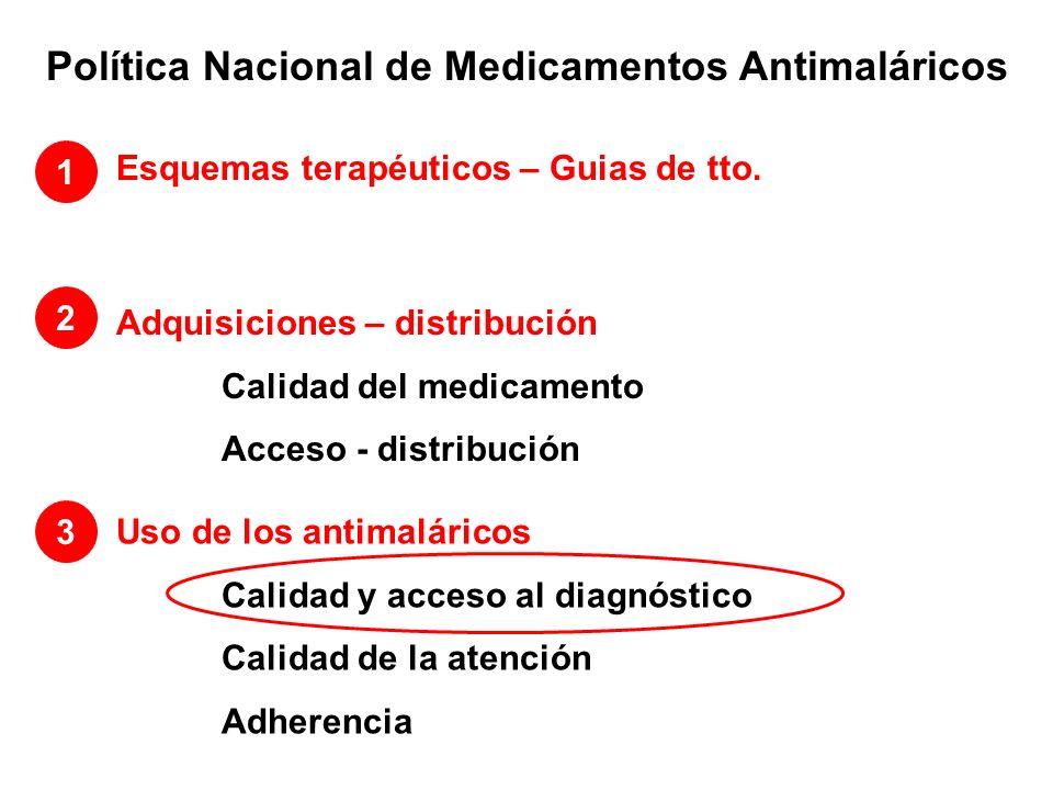 Política Nacional de Medicamentos Antimaláricos Esquemas terapéuticos – Guias de tto. 1 Adquisiciones – distribución Calidad del medicamento Acceso -
