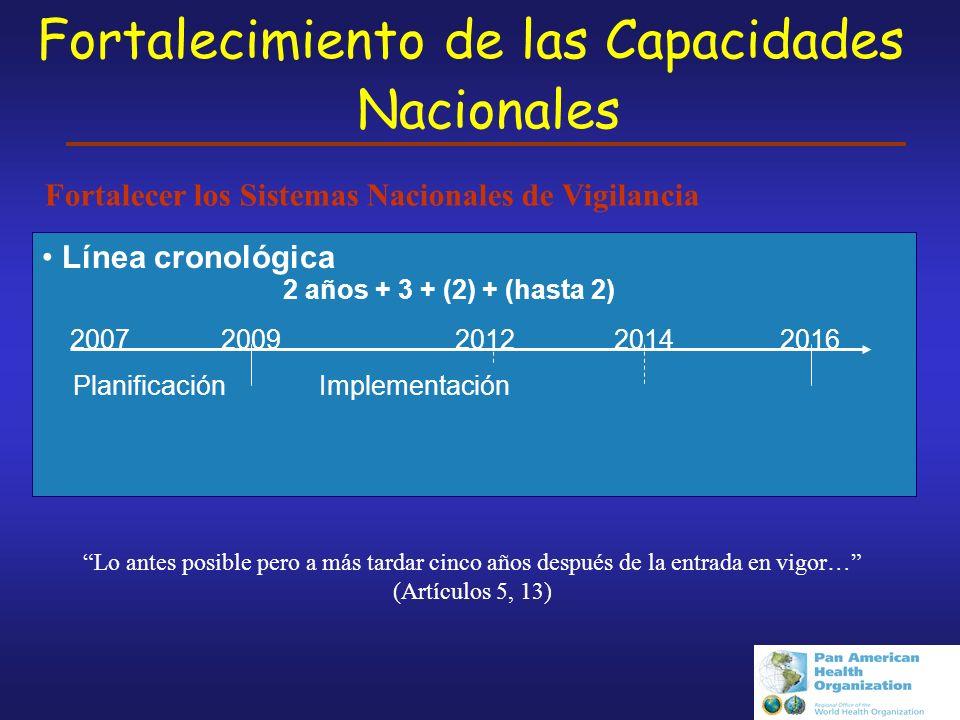 Fortalecimiento de las Capacidades Nacionales Línea cronológica 20072009201220142016 PlanificaciónImplementación 2 años + 3 + (2) + (hasta 2) Lo antes posible pero a más tardar cinco años después de la entrada en vigor… (Artículos 5, 13) Fortalecer los Sistemas Nacionales de Vigilancia