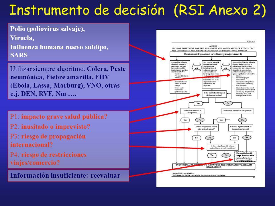 Instrumento de decisión (RSI Anexo 2) Polio (poliovirus salvaje), Viruela, Influenza humana nuevo subtipo, SARS.