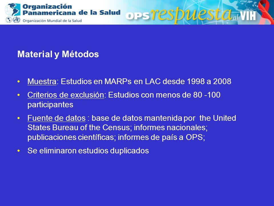 2003 Material y Métodos Muestra: Estudios en MARPs en LAC desde 1998 a 2008 Criterios de exclusión: Estudios con menos de 80 -100 participantes Fuente de datos : base de datos mantenida por the United States Bureau of the Census; informes nacionales; publicaciones científicas; informes de país a OPS; Se eliminaron estudios duplicados Material y Métodos Muestra: Estudios en MARPs en LAC desde 1998 a 2008 Criterios de exclusión: Estudios con menos de 80 -100 participantes Fuente de datos : base de datos mantenida por the United States Bureau of the Census; informes nacionales; publicaciones científicas; informes de país a OPS; Se eliminaron estudios duplicados