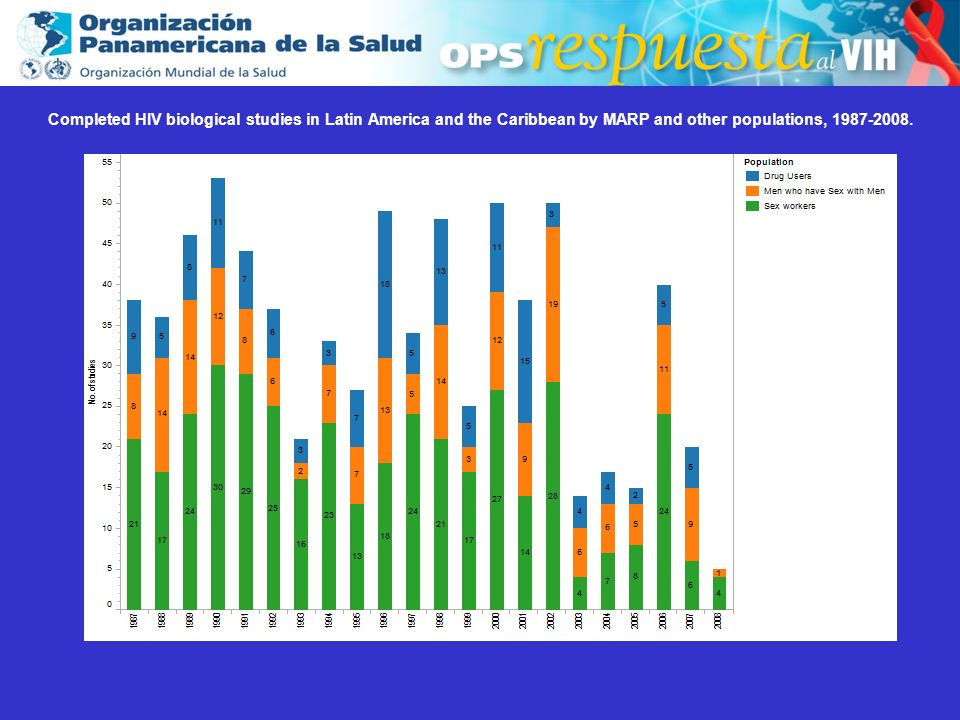 2003 Completed HIV biological studies in Latin America and the Caribbean among drug users, 1987-2008.