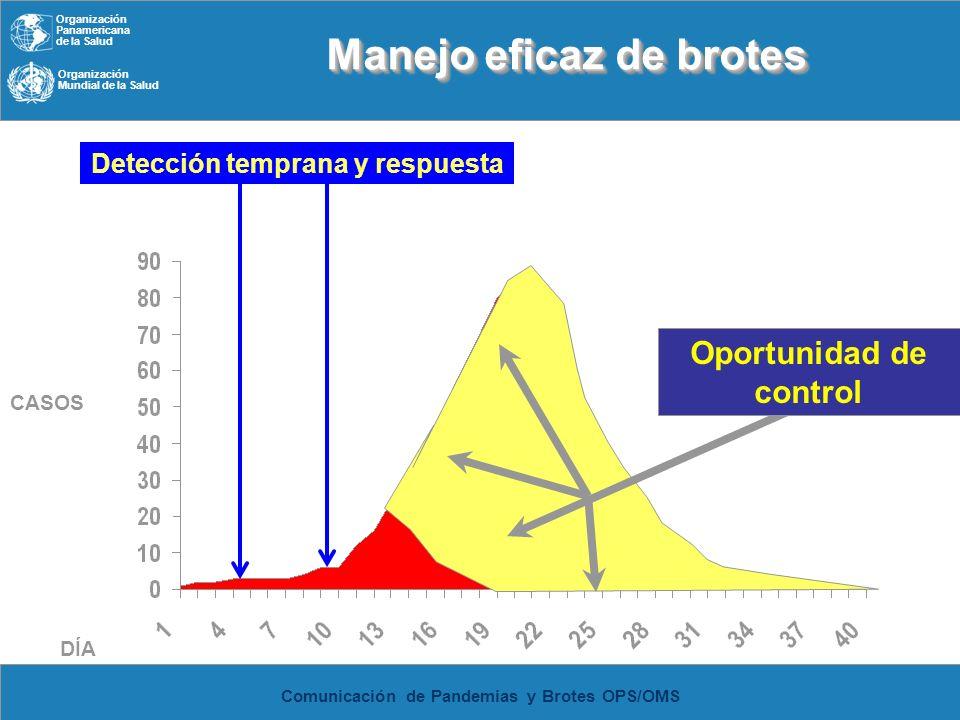 Organización Panamericana de la Salud Organización Mundial de la Salud Comunicación de Pandemias y Brotes OPS/OMS Manejo eficaz de brotes Resna CASOS