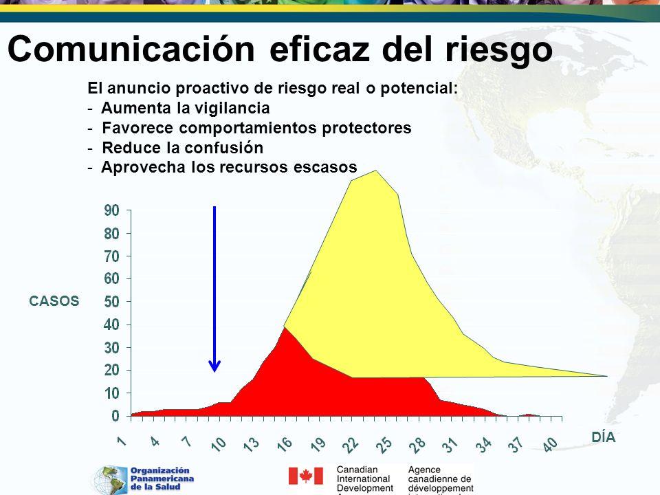CASOS DÍA El anuncio proactivo de riesgo real o potencial: - Aumenta la vigilancia - Favorece comportamientos protectores - Reduce la confusión - Apro