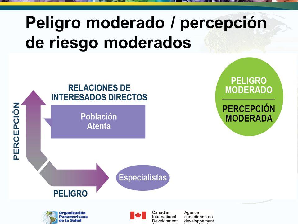 Peligro moderado / percepción de riesgo moderados