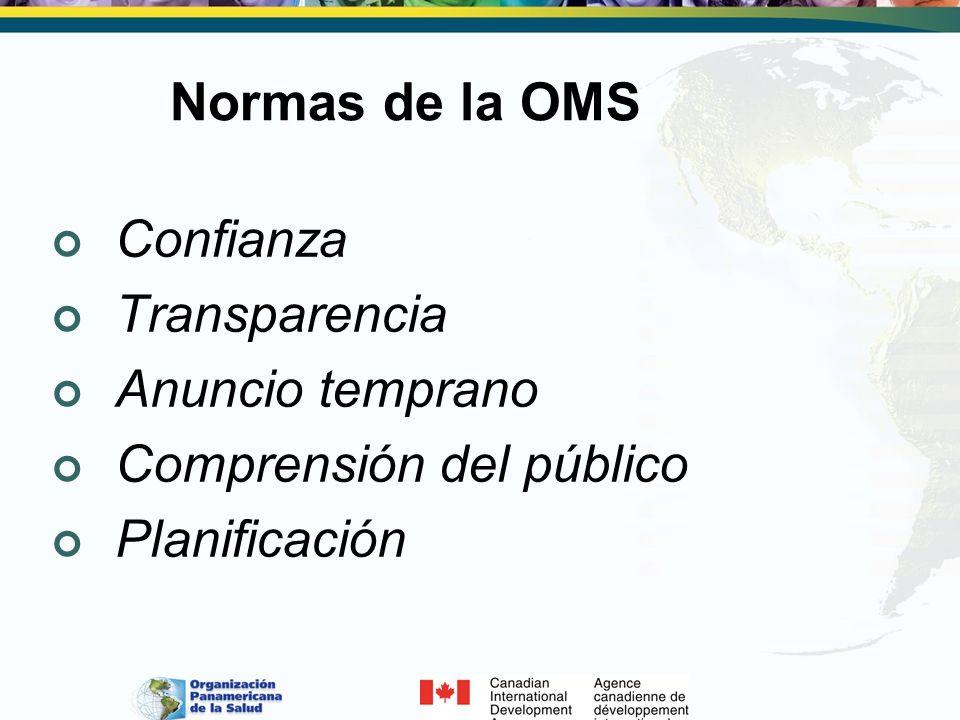 Normas de la OMS Confianza Transparencia Anuncio temprano Comprensión del público Planificación