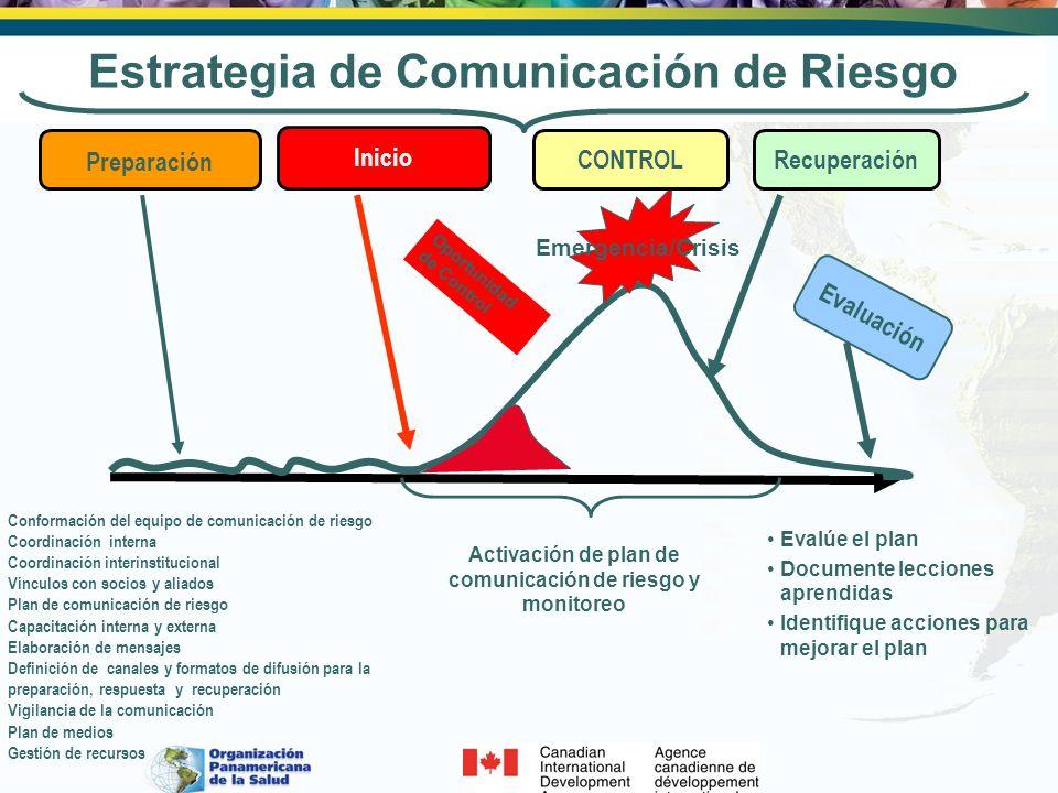 Activación de plan de comunicación de riesgo y monitoreo Oportunidad de Control Emergencia/Crisis Inicio CONTROLRecuperación Evaluación Evalúe el plan