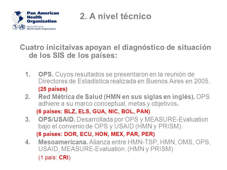 Cuatro inicitaivas apoyan el diagnóstico de situación de los SIS de los países: 1.OPS.