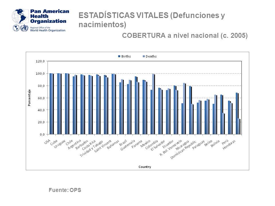 ESTADÍSTICAS VITALES (nacimientos) COBERTURA a nivel sub-nacional (c. 2005) Fuente: OPS
