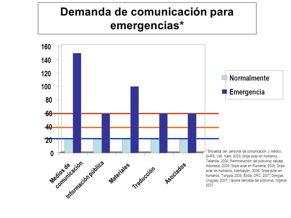 Demanda de comunicación para emergencias* 0 20 40 60 80 100 120 140 160 Medios de comunicación Información pública Materiales Traducción Asociados Normalmente Emergencia * Encuesta del personal de comunicación y médico: SARS, Viet Nam, 2003; Gripe aviar en humanos, Tailandia, 2004; Reintroducción del poliovirus salvaje, Indonesia, 2005; Gripe aviar en Rumania, 2006; Gripe aviar en humanos, Azerbaiyán, 2006; Gripe aviar en humanos, Turquía, 2006; Ébola, DRC, 2007; Dengue, Uruguay, 2007; Vacuna derivada del poliovirus, Nigeria, 2007