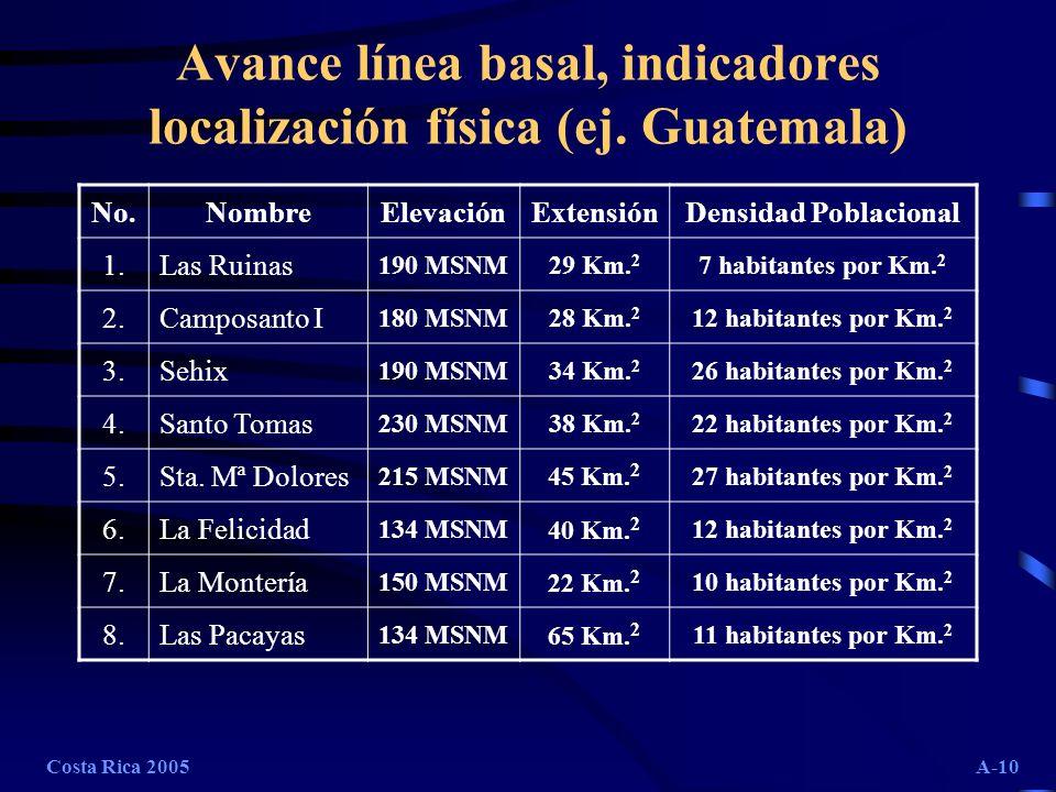 Costa Rica 2005A-10 Avance línea basal, indicadores localización física (ej. Guatemala) No.NombreElevaciónExtensiónDensidad Poblacional 1.Las Ruinas 1