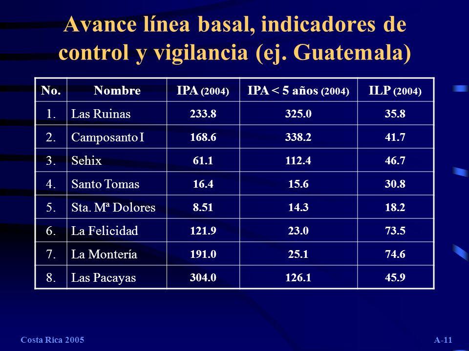 Costa Rica 2005A-11 Avance línea basal, indicadores de control y vigilancia (ej. Guatemala) No.NombreIPA (2004) IPA < 5 años (2004) ILP (2004) 1.Las R