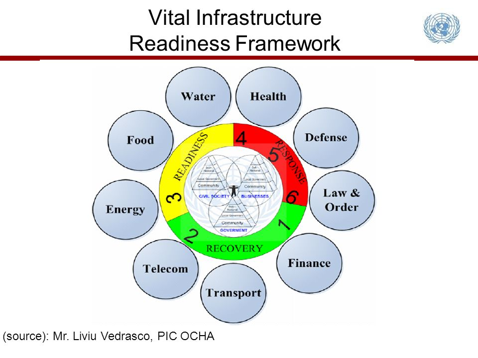 Vital Infrastructure Readiness Framework (source): Mr. Liviu Vedrasco, PIC OCHA