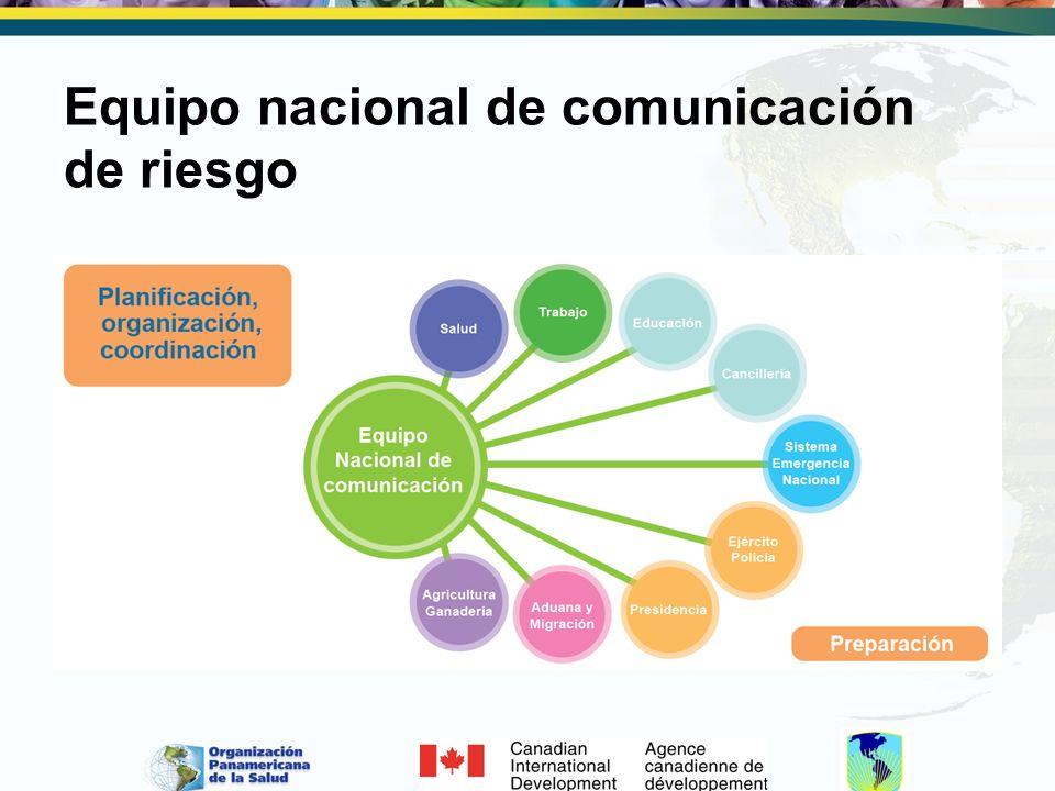 Equipo nacional de comunicación de riesgo