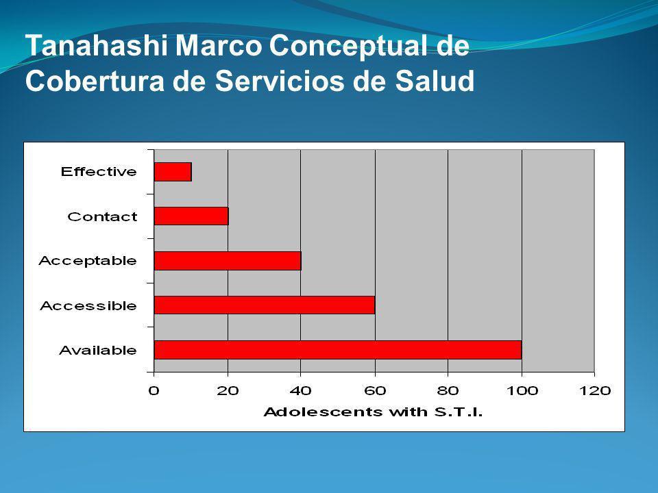 Tanahashi Marco Conceptual de Cobertura de Servicios de Salud