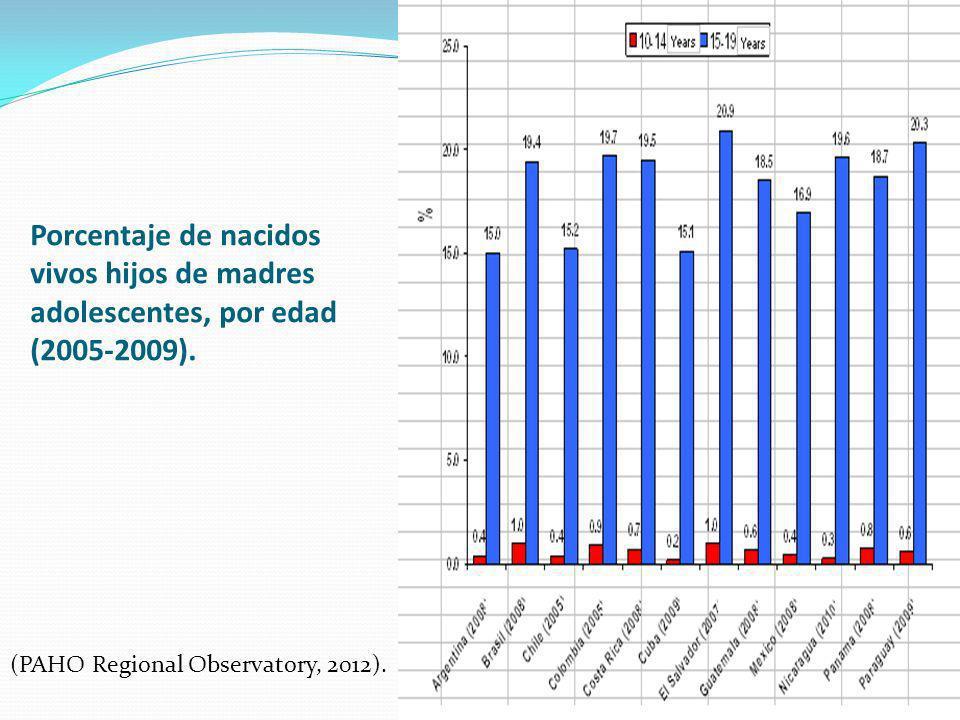 Porcentaje de nacidos vivos hijos de madres adolescentes, por edad (2005-2009).