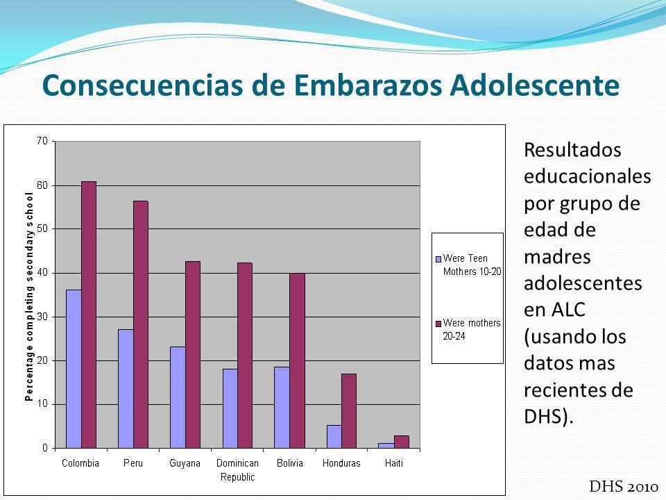 Consecuencias de Embarazos Adolescente Resultados educacionales por grupo de edad de madres adolescentes en ALC (usando los datos mas recientes de DHS).
