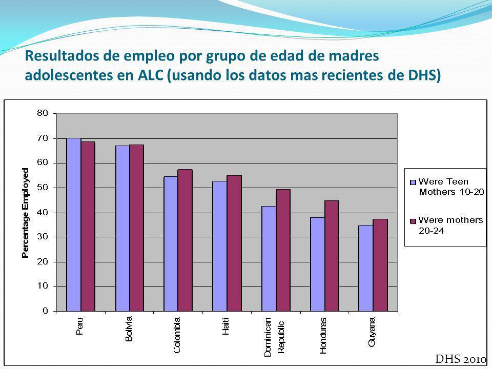 Resultados de empleo por grupo de edad de madres adolescentes en ALC (usando los datos mas recientes de DHS) DHS 2010