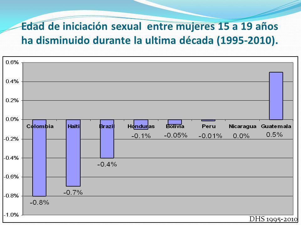 Edad de iniciación sexual entre mujeres 15 a 19 años ha disminuido durante la ultima década (1995-2010).