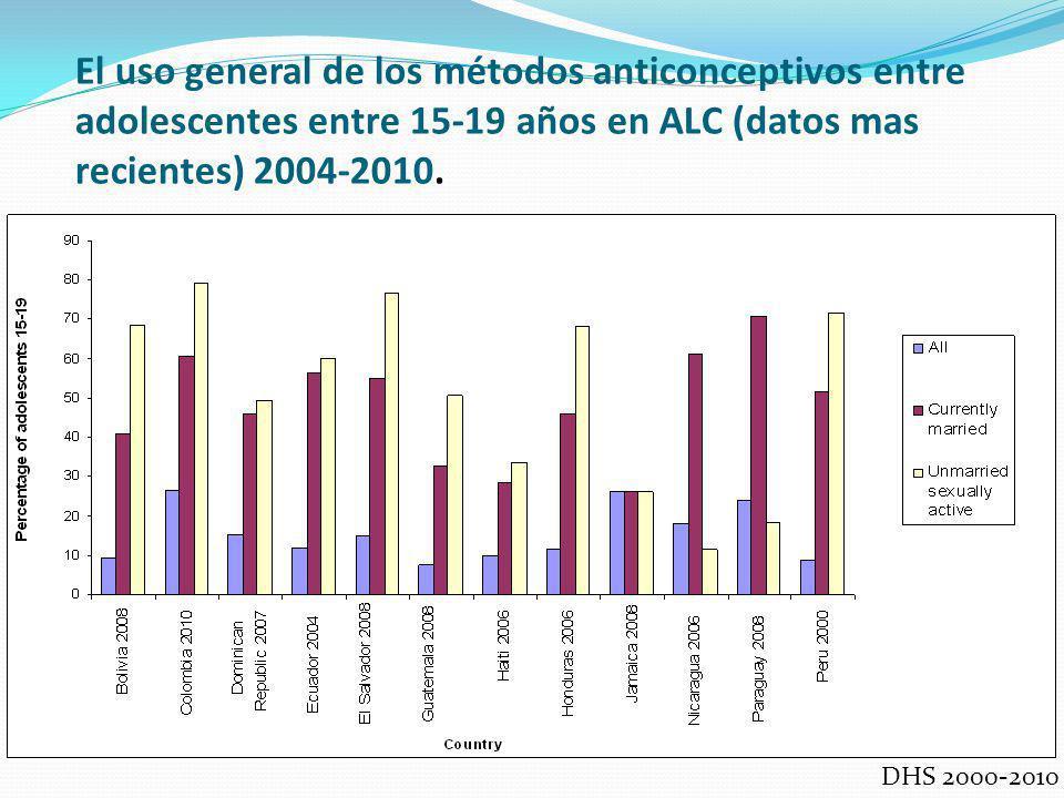 El uso general de los métodos anticonceptivos entre adolescentes entre 15-19 años en ALC (datos mas recientes) 2004-2010.