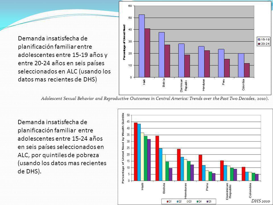 Demanda insatisfecha de planificación familiar entre adolescentes entre 15-19 años y entre 20-24 años en seis países seleccionados en ALC (usando los datos mas recientes de DHS) Demanda insatisfecha de planificación familiar entre adolescentes entre 15-24 años en seis países seleccionados en ALC, por quintiles de pobreza (usando los datos mas recientes de DHS).