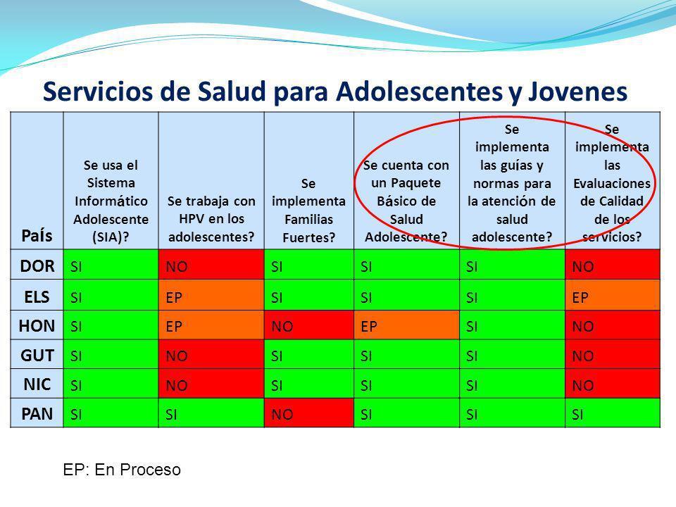 Porcentaje de mujeres y hombres (entre 15-24) en America Latina que han tenido relaciones sexuales antes de sus 15 años (2005-2009) UNAIDS AIDS Info Database, 2009 Porcentaje de mujeres y hombres (entre 15-24) en el Caribe que han tenido relaciones sexuales antes de sus 15 años (2005-2009)
