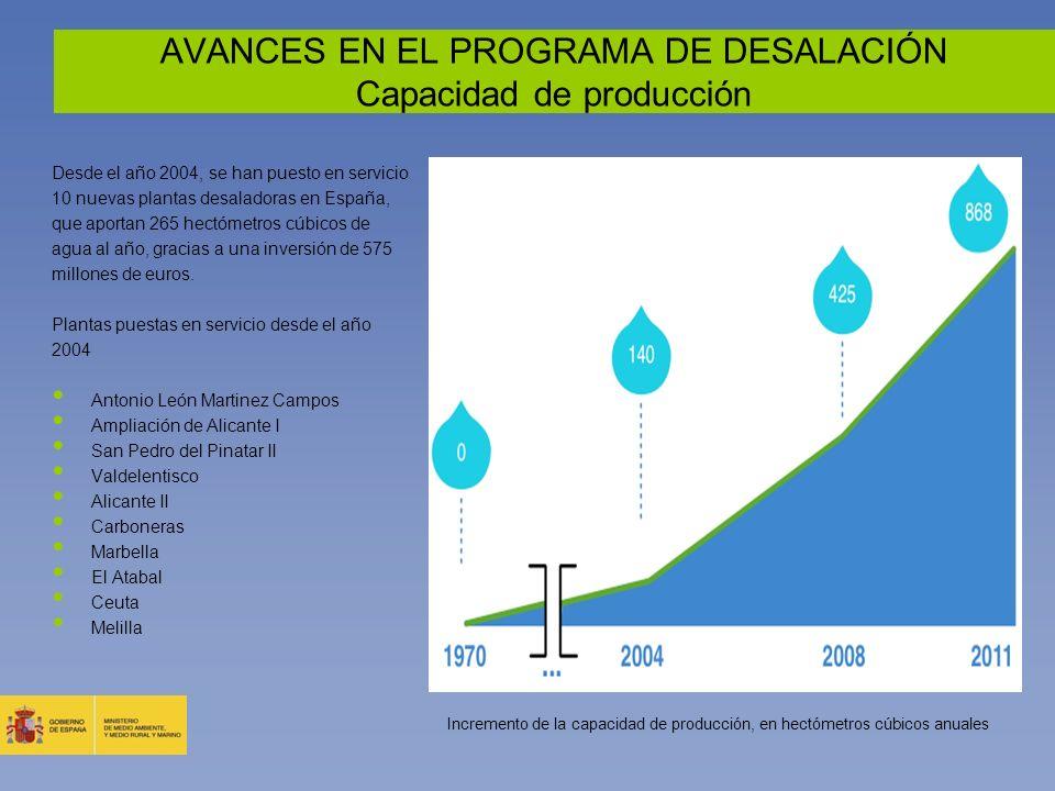 AVANCES EN EL PROGRAMA DE DESALACIÓN Capacidad de producción Desde el año 2004, se han puesto en servicio 10 nuevas plantas desaladoras en España, que