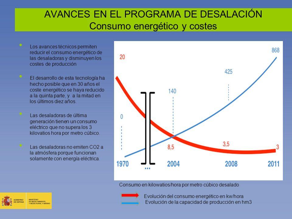 AVANCES EN EL PROGRAMA DE DESALACIÓN Consumo energético y costes Los avances técnicos permiten reducir el consumo energético de las desaladoras y dism