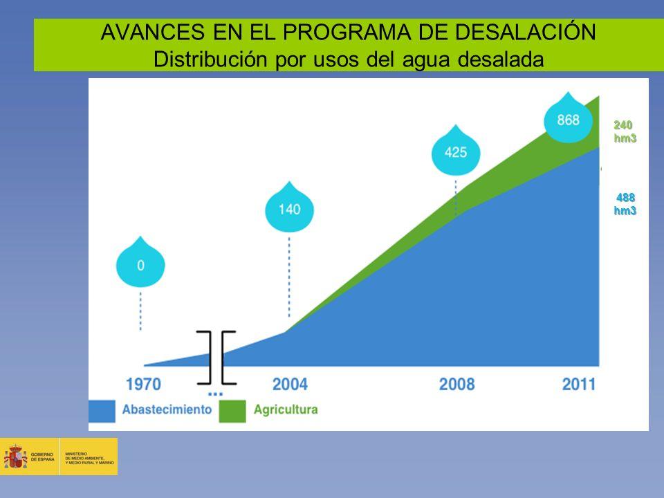 AVANCES EN EL PROGRAMA DE DESALACIÓN Distribución por usos del agua desalada 240 hm3 488 hm3 488 hm3