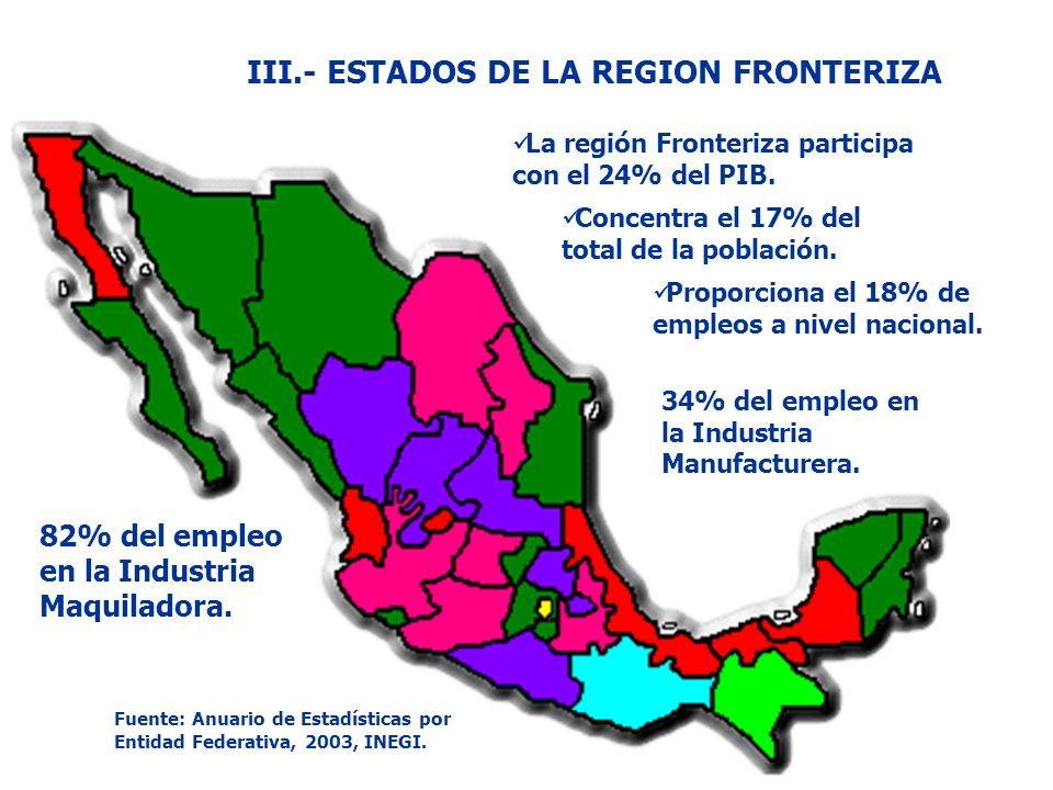 La región Fronteriza participa con el 24% del PIB. Concentra el 17% del total de la población. Proporciona el 18% de empleos a nivel nacional. III.- E