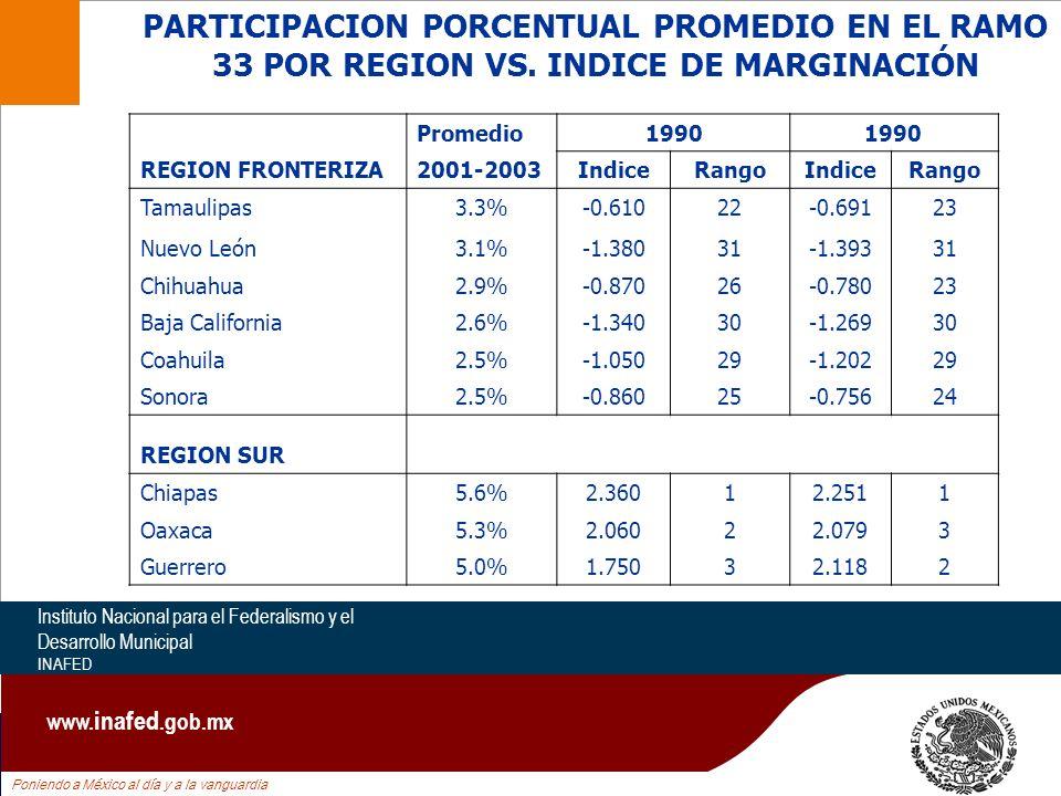 Poniendo a México al día y a la vanguardia Instituto Nacional para el Federalismo y el Desarrollo Municipal INAFED www. inafed.gob.mx Promedio1990 REG