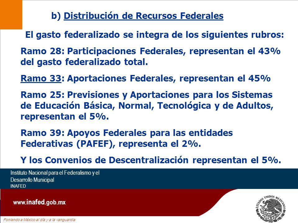 Poniendo a México al día y a la vanguardia Instituto Nacional para el Federalismo y el Desarrollo Municipal INAFED www. inafed.gob.mx Ramo 28: Partici
