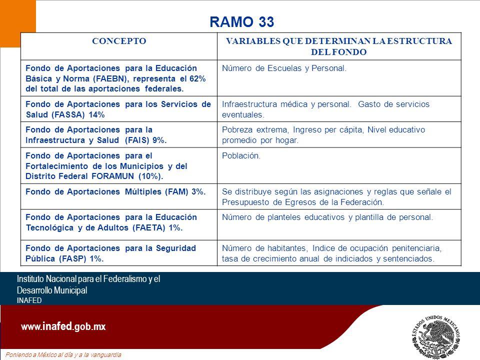 Poniendo a México al día y a la vanguardia Instituto Nacional para el Federalismo y el Desarrollo Municipal INAFED www. inafed.gob.mx CONCEPTOVARIABLE
