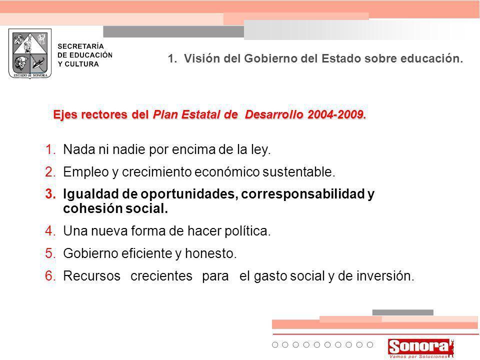 Ejes rectores del Plan Estatal de Desarrollo 2004-2009.