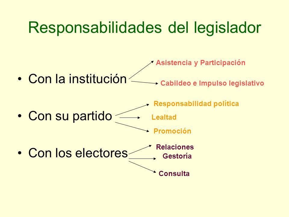 Responsabilidades del legislador Con la institución Con su partido Con los electores Asistencia y Participación Cabildeo e Impulso legislativo Respons