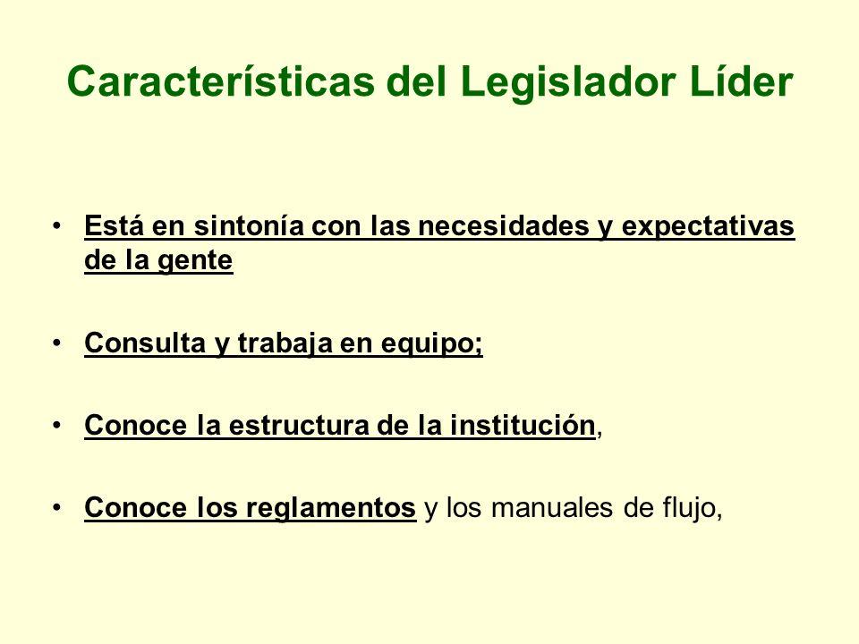 Características del Legislador Líder Promueve iniciativas de Ley Está atento a los avances legislativos Es gestor Aporta con su conducta a la construcción de una imagen institucional