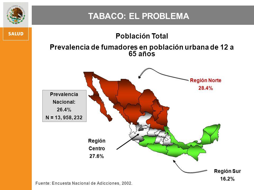 TABACO: EL PROBLEMARegiónCentro27.6% Región Sur 16.2% Región Norte 28.4% Población Total Prevalencia de fumadores en población urbana de 12 a 65 años Fuente: Encuesta Nacional de Adicciones, 2002.