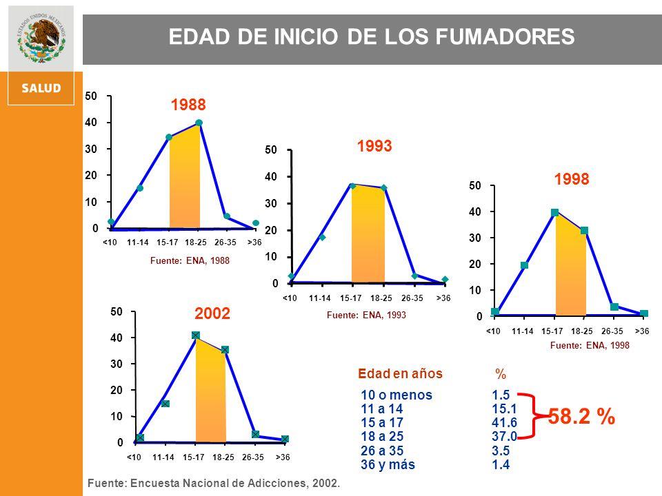En México el abuso de alcohol representa el 9% total de la enfermedad.