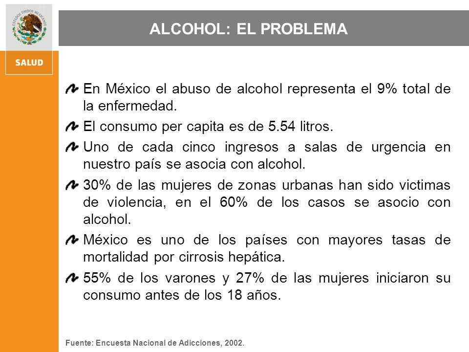 PREVALENCIA DEL CONSUMO DE ALCOHOL Consumo alguna vez Bebe 5 copas o más Población Total 79% 31% 54% 4% Fuente: Encuesta Nacional de Adicciones, 2002.