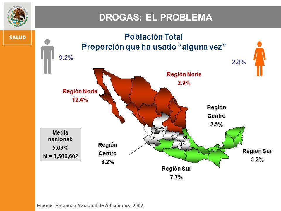 DROGAS: EL PROBLEMA RegiónCentro8.2% Región Sur 7.7% Región Norte 12.4% RegiónCentro2.5% Región Sur 3.2% Región Norte 2.9% 9.2% 2.8% Población Total Proporción que ha usado alguna vez Fuente: Encuesta Nacional de Adicciones, 2002.