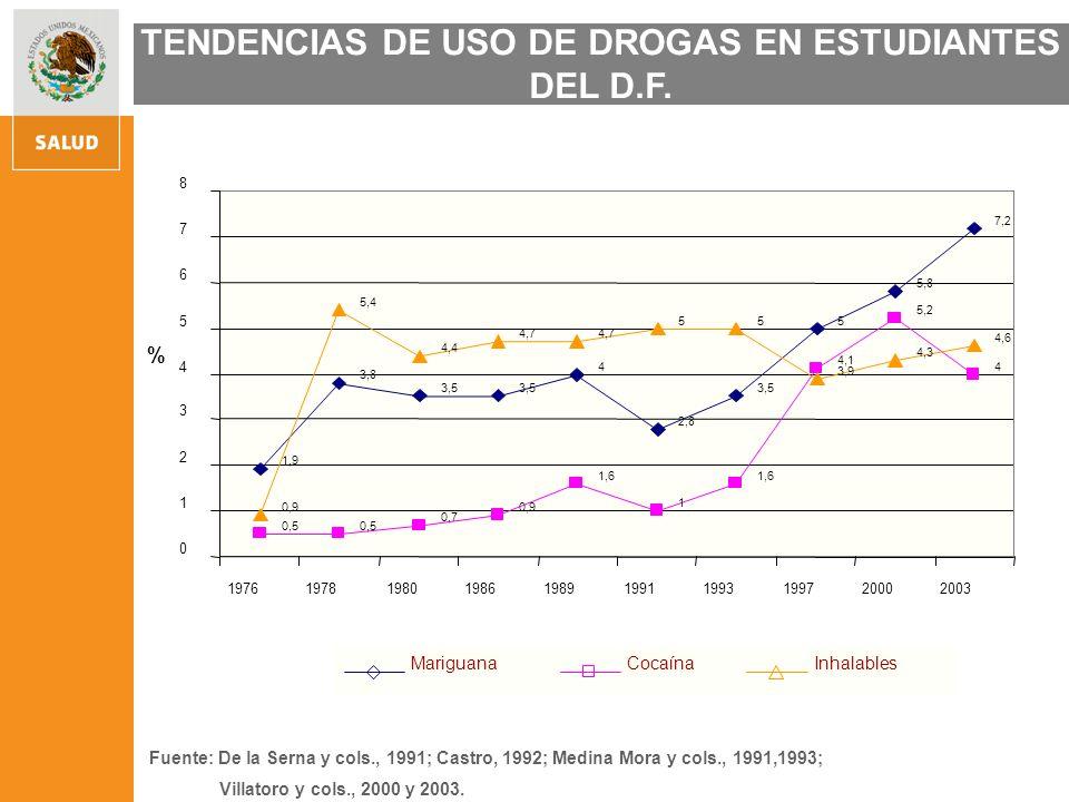 Población Urbana de 12 a 65 años Fuente: Medina-Mora, Villatoro, Fleiz, Ruiz Gaytán & Prado (en prensa); ENA, 1998; 2002.