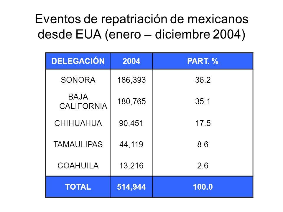 Eventos de repatriación de mexicanos desde EUA (enero – octubre 2005) DELEGACIÓNENE - OCT DE 2005 COAHUILA13,964 TAMAULIPAS33,135 SONORA185,562 CHIHUAHUA86,918 BAJA CALIFORNIA 165,305 TOTAL484,884