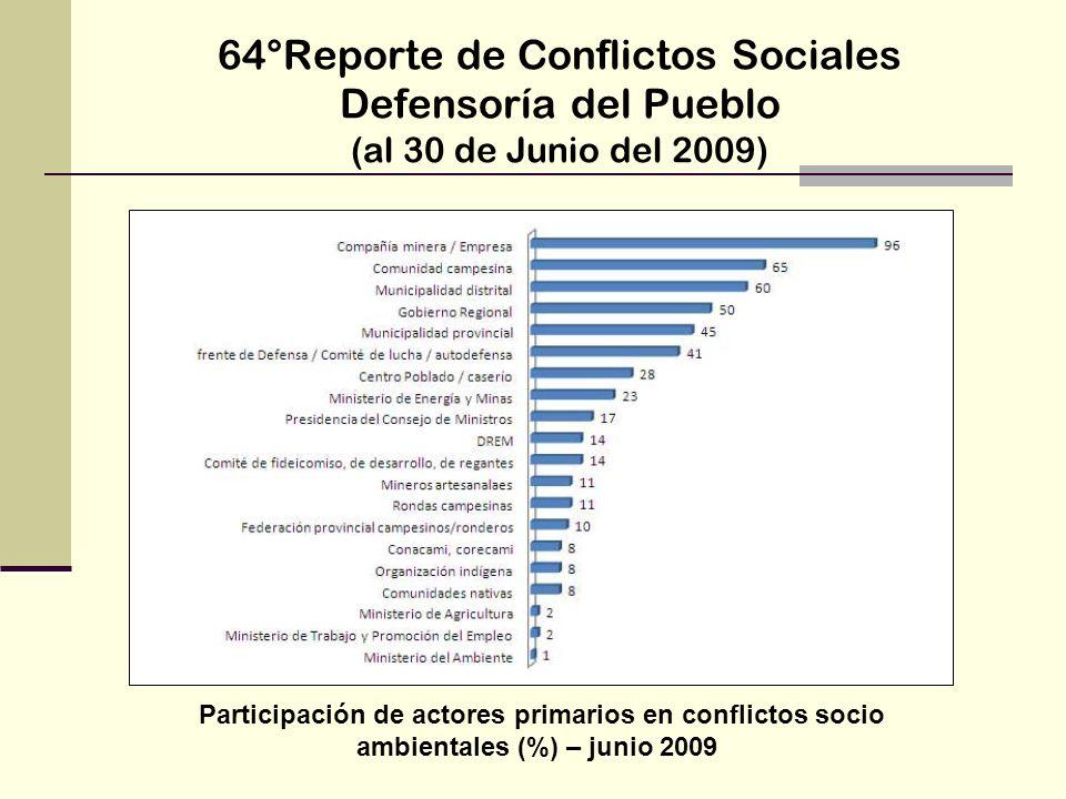 64°Reporte de Conflictos Sociales Defensoría del Pueblo (al 30 de Junio del 2009) Participación de actores primarios en conflictos socio ambientales (
