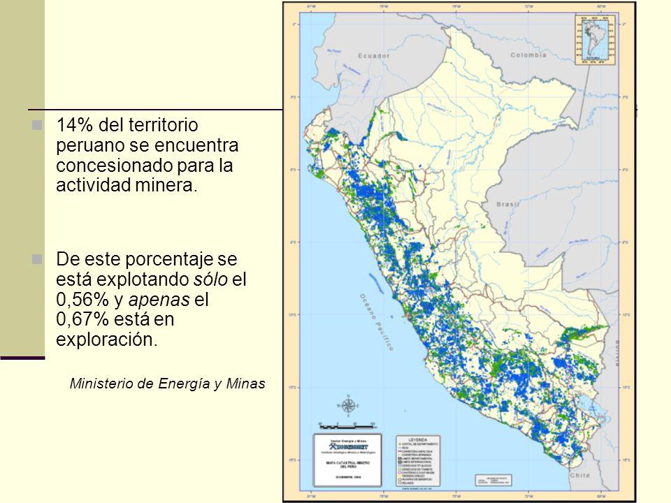 14% del territorio peruano se encuentra concesionado para la actividad minera. De este porcentaje se está explotando sólo el 0,56% y apenas el 0,67% e