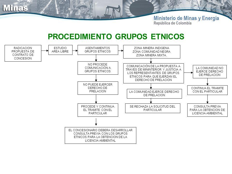 PROCEDIMIENTO GRUPOS ETNICOS RADICACION PROPUESTA DE CONTRATO DE CONCESION ESTUDIO AREA LIBRE ASENTAMIENTOS GRUPOS ETNICOS ZONA MINERA INDIGENA ZONA C