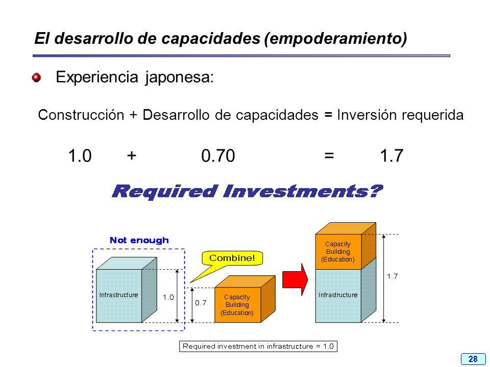 28 El desarrollo de capacidades (empoderamiento) Experiencia japonesa: Construcción + Desarrollo de capacidades = Inversión requerida 1.0 + 0.70 = 1.7