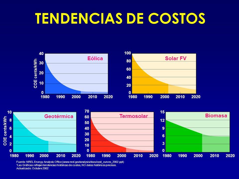 Eólica 1980 1990 2000 2010 2020 Solar FV COE cents/kWh 1980 1990 2000 2010 2020 40 30 20 10 0 100 80 60 40 20 0 Biomasa Geotérmica Termosolar 1980 199