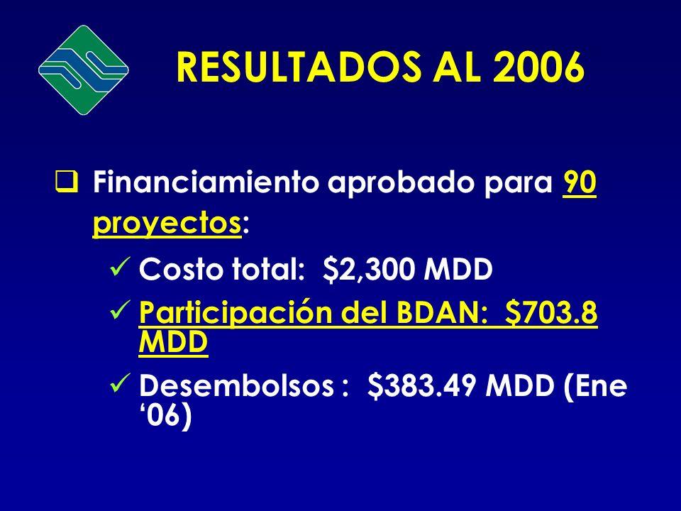Financiamiento aprobado para 90 proyectos: Costo total: $2,300 MDD Participación del BDAN: $703.8 MDD Desembolsos : $383.49 MDD (Ene 06) RESULTADOS AL