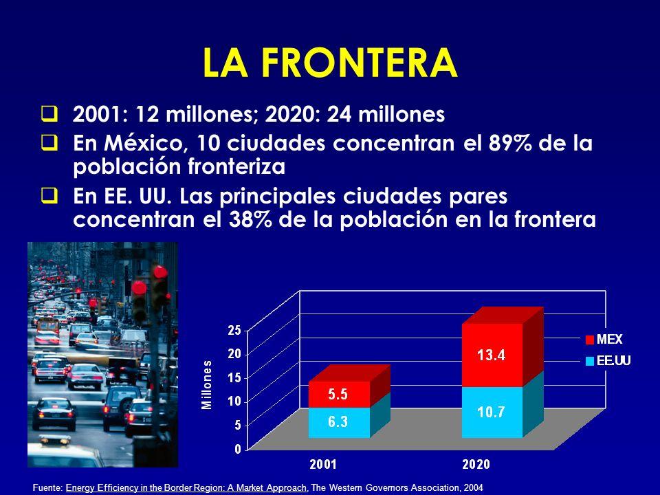 LA FRONTERA 2001: 12 millones; 2020: 24 millones En México, 10 ciudades concentran el 89% de la población fronteriza En EE. UU. Las principales ciudad